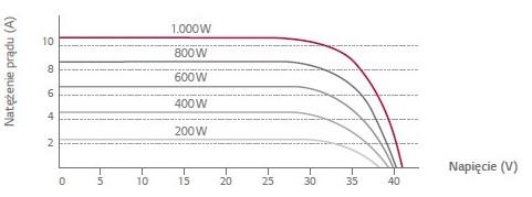 Wykres charakterystyki napięcia panela LG