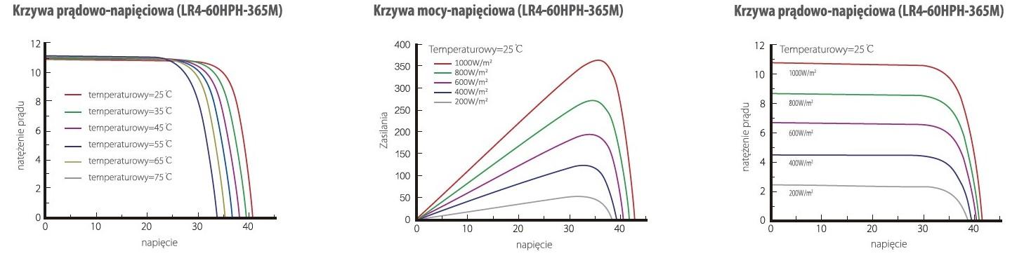 Charakterystyka napięciowa panele słoneczne Longi LR4-60HPH 350-380W
